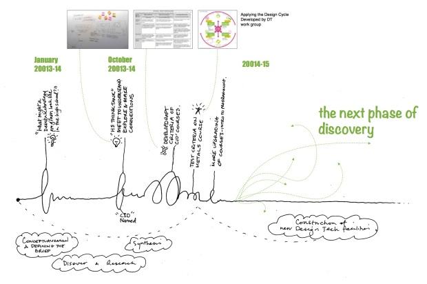CID-timeline