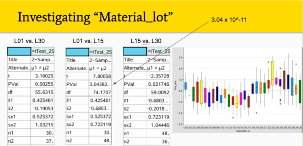 Analyzing the failure rates based on raw materials